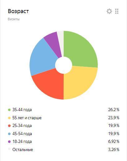 Статистика по сайту